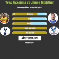 Yves Bissouma vs James McArthur h2h player stats