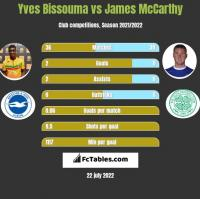 Yves Bissouma vs James McCarthy h2h player stats