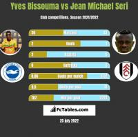 Yves Bissouma vs Jean Michael Seri h2h player stats