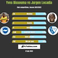 Yves Bissouma vs Jurgen Locadia h2h player stats
