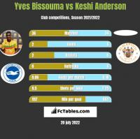 Yves Bissouma vs Keshi Anderson h2h player stats