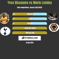 Yves Bissouma vs Mario Lemina h2h player stats