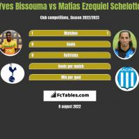 Yves Bissouma vs Matias Ezequiel Schelotto h2h player stats