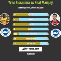 Yves Bissouma vs Neal Maupay h2h player stats