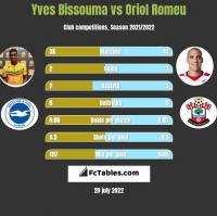 Yves Bissouma vs Oriol Romeu h2h player stats