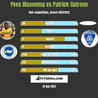 Yves Bissouma vs Patrick Cutrone h2h player stats