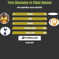 Yves Bissouma vs Ethan Robson h2h player stats