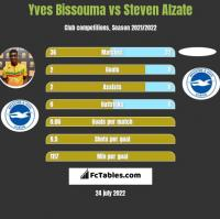 Yves Bissouma vs Steven Alzate h2h player stats
