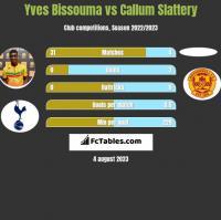 Yves Bissouma vs Callum Slattery h2h player stats