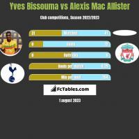 Yves Bissouma vs Alexis Mac Allister h2h player stats