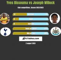 Yves Bissouma vs Joseph Willock h2h player stats