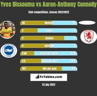 Yves Bissouma vs Aaron-Anthony Connolly h2h player stats