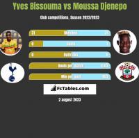 Yves Bissouma vs Moussa Djenepo h2h player stats