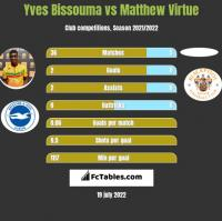 Yves Bissouma vs Matthew Virtue h2h player stats