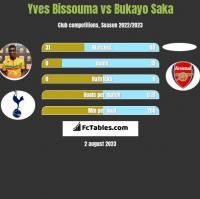 Yves Bissouma vs Bukayo Saka h2h player stats