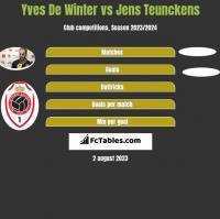 Yves De Winter vs Jens Teunckens h2h player stats