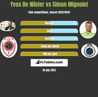 Yves De Winter vs Simon Mignolet h2h player stats
