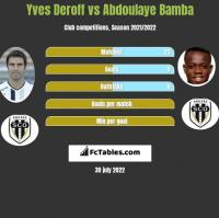 Yves Deroff vs Abdoulaye Bamba h2h player stats