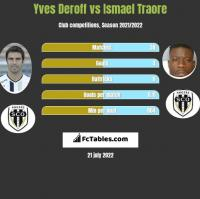 Yves Deroff vs Ismael Traore h2h player stats