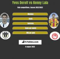 Yves Deroff vs Kenny Lala h2h player stats