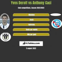 Yves Deroff vs Anthony Caci h2h player stats