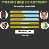 Yvon Landry Mvogo vs Etienne Vaessen h2h player stats
