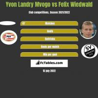 Yvon Landry Mvogo vs Felix Wiedwald h2h player stats