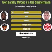 Yvon Landry Mvogo vs Jan Zimmermann h2h player stats