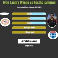 Yvon Landry Mvogo vs Kostas Lamprou h2h player stats
