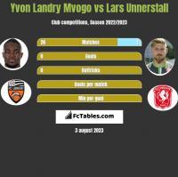 Yvon Landry Mvogo vs Lars Unnerstall h2h player stats