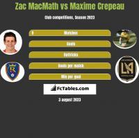 Zac MacMath vs Maxime Crepeau h2h player stats