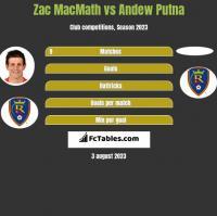 Zac MacMath vs Andew Putna h2h player stats