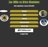 Zac Mills vs Brice Ntambwe h2h player stats