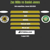 Zac Mills vs Daniel Jones h2h player stats