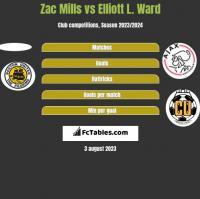Zac Mills vs Elliott L. Ward h2h player stats