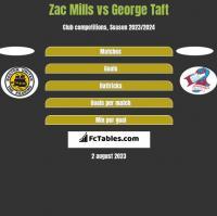 Zac Mills vs George Taft h2h player stats