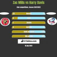 Zac Mills vs Harry Davis h2h player stats