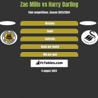 Zac Mills vs Harry Darling h2h player stats