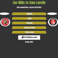 Zac Mills vs Sam Lavelle h2h player stats