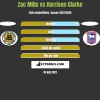 Zac Mills vs Harrison Clarke h2h player stats