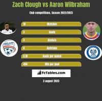Zach Clough vs Aaron Wilbraham h2h player stats