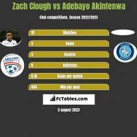 Zach Clough vs Adebayo Akinfenwa h2h player stats