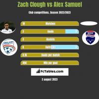 Zach Clough vs Alex Samuel h2h player stats