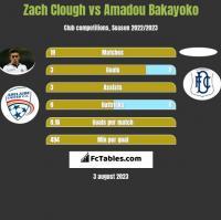 Zach Clough vs Amadou Bakayoko h2h player stats