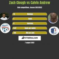Zach Clough vs Calvin Andrew h2h player stats
