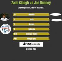 Zach Clough vs Joe Bunney h2h player stats