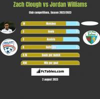 Zach Clough vs Jordan Williams h2h player stats