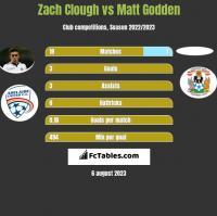 Zach Clough vs Matt Godden h2h player stats