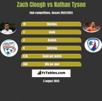 Zach Clough vs Nathan Tyson h2h player stats