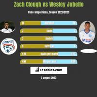 Zach Clough vs Wesley Jobello h2h player stats